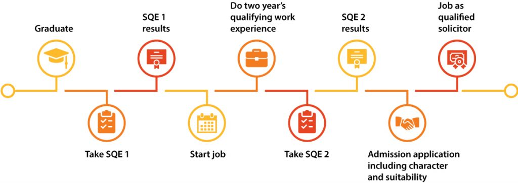 Illustration of SQE process